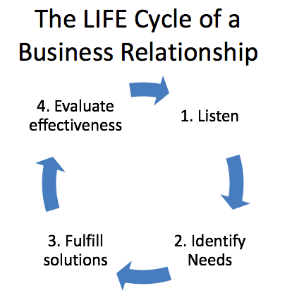 The Life Cycle of a Business Relationship: Arrows in a circle showing the cycle of Listen, Identify needs, Fulfill solutions, and Evaluate effectiveness