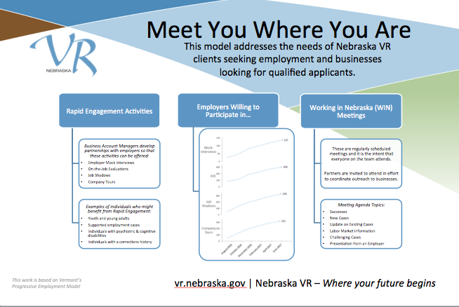 Meet you Where You Are This model addresses the needs of Nebraska VR clients seeking employment and businesses looking for qualified applicants. Rapid Engagement Activities: Business Account Managers develop partnerships with employers so that these activities can be offered: •Employer Mock Interviews •On-the-Job Evaluations •Job Shadows •Company Tours Examples of individuals who might benefit from Rapid Engagement: •Youth and young adults •Supported employment cases •Individuals with psychiatric & cognitive disabilities •Individuals with a corrections history Employers Willing to Participate in… •Mock interviews increased to 137 between August 2016-June 2017 •OJEs increased to 454 between August 2016-June 2017 •Job Shadows increased to 330 between August 2016-June 2017 •Company tours increased to 321 between August 2016-June 2017 Working in Nebraska (WIN) Meetings: These are regularly scheduled meetings and it is the intent that everyone on the team attends. Partners are invited to attend in effort to coordinate outreach to businesses. Meeting Agenda Topics: •Successes •New Cases •Update on Existing Cases •Labor Market Information •Challenging Cases •Presentation from an Employer