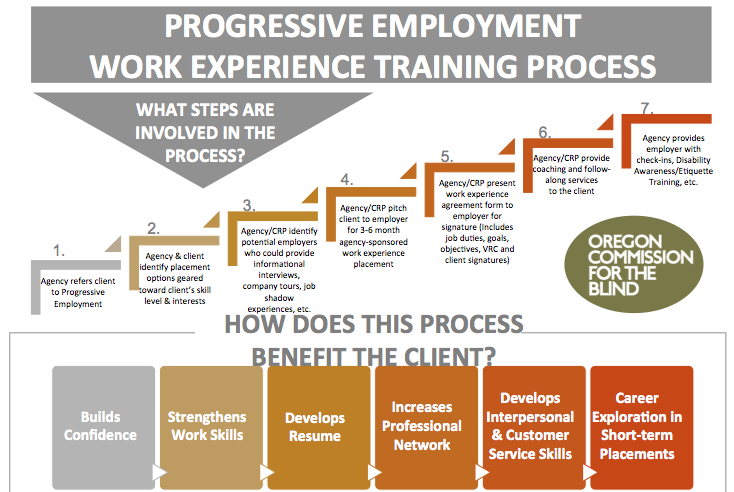 PROGRESSIVE EMPLOYMENT WORK EXPERIENCE TRAINING PROCESS What steps are involved in the process? 1.Agency refers client to Progressive Employment 2.Agency & client identify placement options geared toward client's skill level & interests 3.Agency/CRP identify potential employers who could provide informational interviews, company tours, job shadow experiences, etc. 4.Agency/CRP pitch client to employer for 3-6 month agency-sponsored work experience placement 5.Agency/CRP present work experience agreement form to employer for signature (Includes job duties, goals, objectives, VRC and client signatures) 6.Agency/CRP provide coaching and follow- along services to the client 7.Agency provides employer with check-ins, Disability Awareness/Etiquette Training, etc. How does this process benefit the client? •Builds confidence •Strengthens work skills •Develops resume •Increases professional network •Develops interpersonal and customer service skills •Career exploration in short term placements