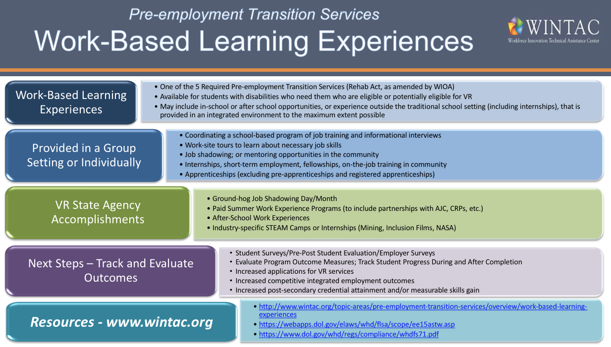 Inclusive Work-Based Learning Forum Report: On the Job