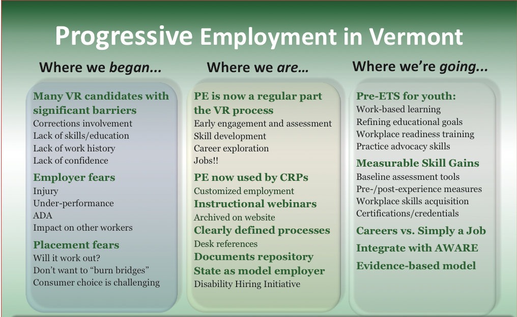 "Progressive Employment in Vermont Where we began: Many VR candidates with significant barriers •Corrections involvement •Lack of skills/education •Lack of work history •Lack of confidence •Employer fears •Injury •Under-performance •ADA •Impact on other workers Placement fears •Will it work out? •Don't want to ""burn bridges"" •Consumer choice is challenging Where we are: PE is now a regular part the VR process •Early engagement and assessment •Skill development •Career exploration •Jobs!! PE now used by CRPs: Customized employment Instructional webinars: Archived on website Clearly defined processes: Desk references Documents repository State as model employer: Disability Hiring Initiative Where we're going: Pre-ETS for youth: •Work-based learning •Refining educational goals •Workplace readiness training •Practice advocacy skills Measurable Skill Gains •Baseline assessment tools •Pre-/post-experience measures •Workplace skills acquisition •Certifications/credentials Careers vs. Simply a Job Integrate with AWARE Evidence-based model"
